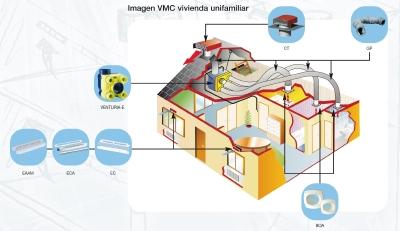 Aire acondicionado y ventilaci n - Ventilacion para banos ...